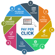 What is a PPC Report & What a Good One Should Have