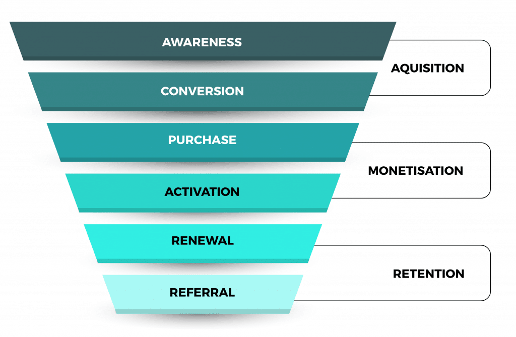 An Ultimate Guide To SaaS Marketing Funnel
