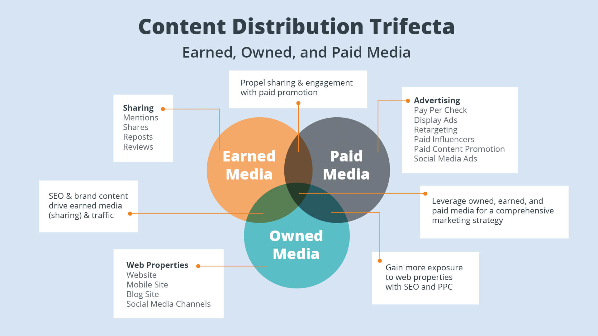 How Does Outbrain Content Distribution Work?