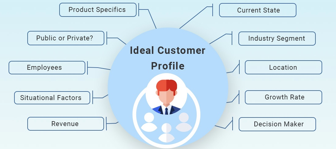 The New ABM Approach – How to define an Ideal Customer Profile (ICP)?